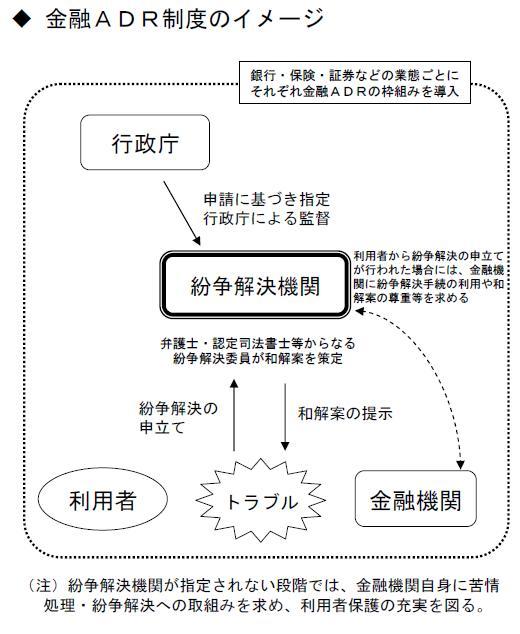 金融ADR制度のイメージ