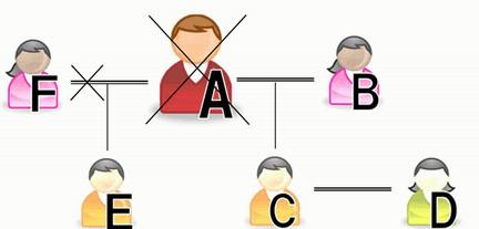 血縁婚姻関係図