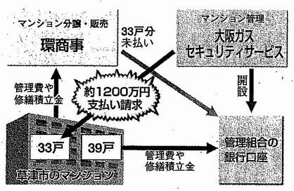 事件の経緯関連図