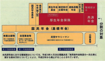 年金分割の説明図