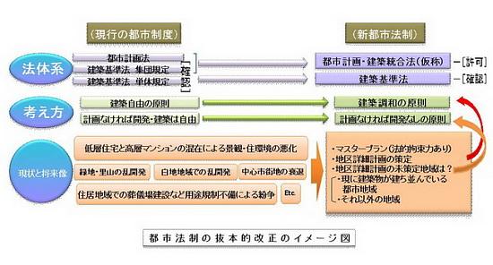 都市法制の抜本的改正のイメージ図