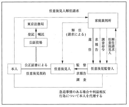 飯田 昭 弁護士